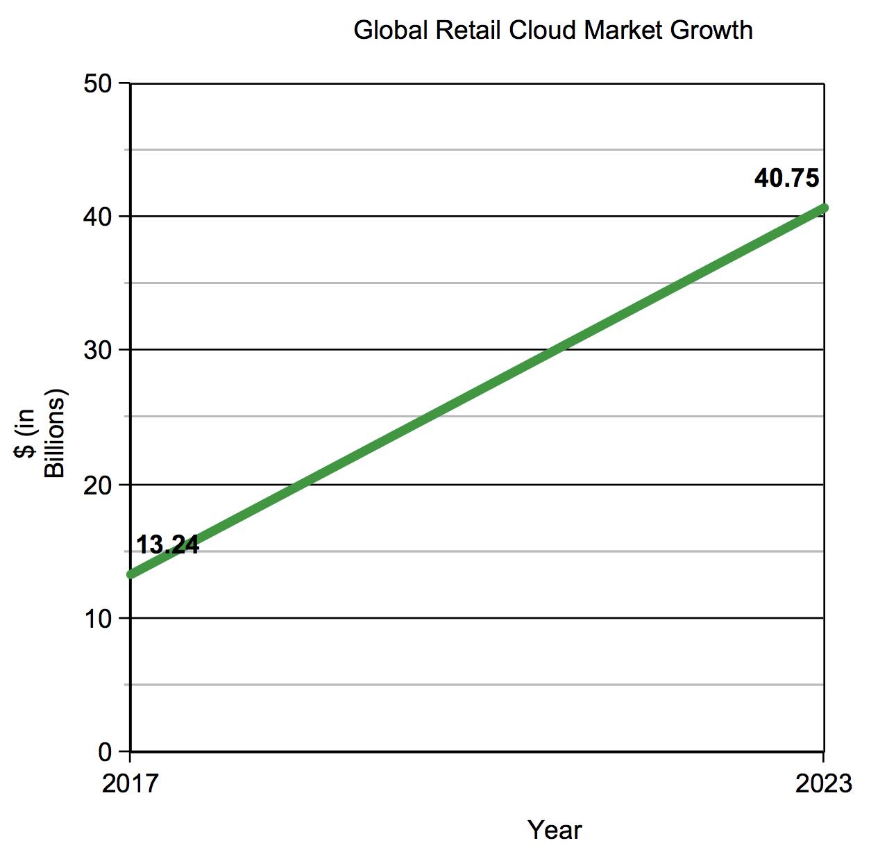 Chart of increasing global retail cloud trends